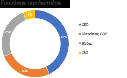 Fonctions représentées aux UE2017