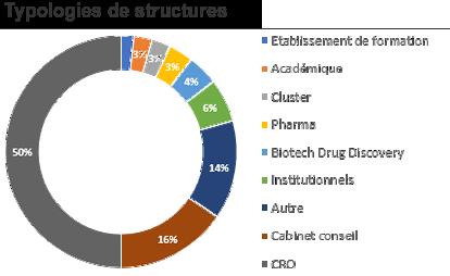 Typologies des structures présentes aux UE2017