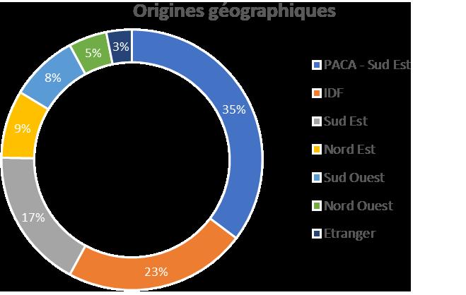 AFSSI Connexions 2018 : Origines géographiques