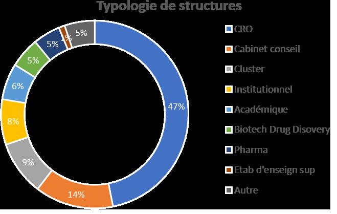 Structures représentées aux AC2018